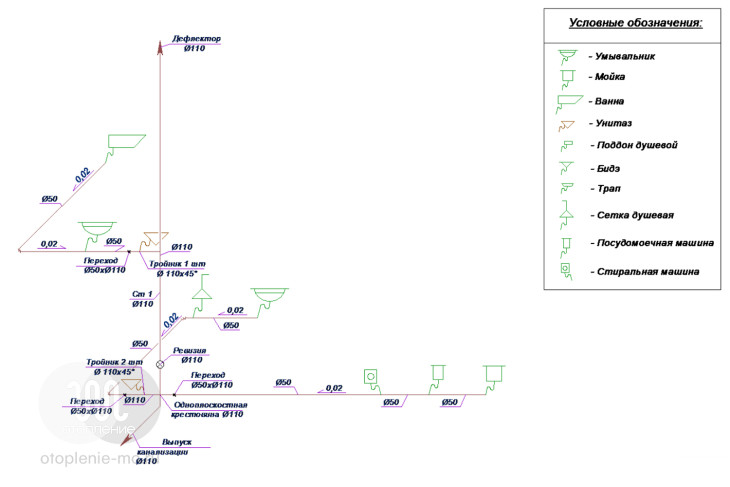 Схема устройства канализации в доме